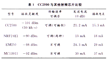 基于射頻芯片CC2500實現樓宇定位系統的設計