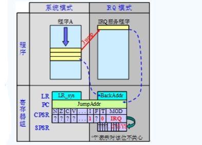 ARM处理器的异常模式