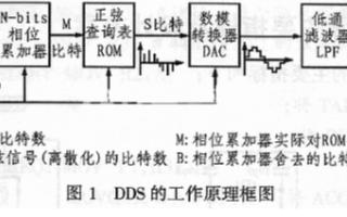 基于DDS芯片AD9852和單片機實現短波通信跳頻源的設計