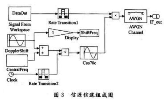 如何使用Simulink實現猝發通信系統數據鏈的仿真