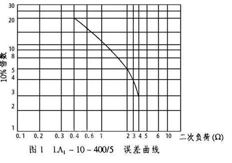 关于电流互感器10%误差曲线的应用