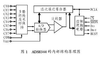 16位逐次逼近型ADC ADS834实现高压侧数...