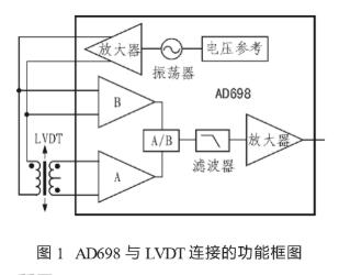 AD698型LVDT信号调理系统的工作原理、特点...