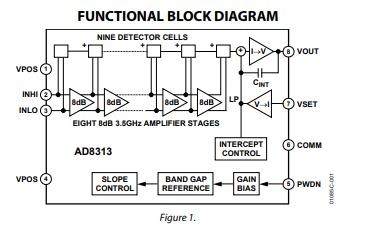 AD8313对数检波器的数据手册免费下载