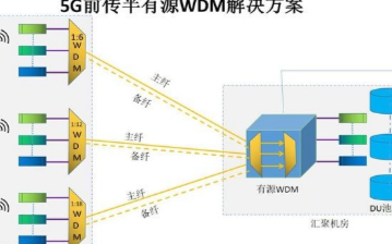 无源组网向半有源组网改造的5G前传无源WDM方案