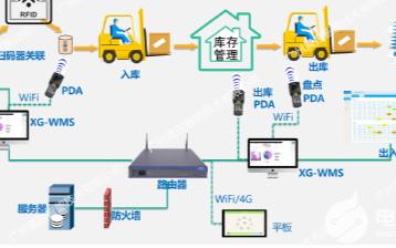 工业RFID在MES系统中的应用,让工业智造顺畅...