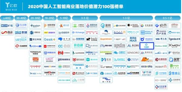 """閃馬智能連續兩年入選""""中國人工智能商業落地價值潛力100強"""""""