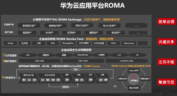 華為云發布應用平臺ROMA,可助力政企行業實現數字化轉型
