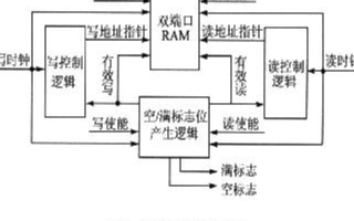 基于XC3S400PQ208 FPGA芯片实现异...