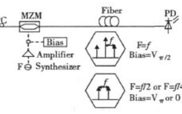 微波光子信号的两个产生方法