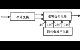 基于FPGA實現四相絕對移相鍵控技術調制電路的設計
