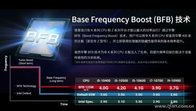 什么是BFB技術 可以隨意給普通酷睿超頻嗎