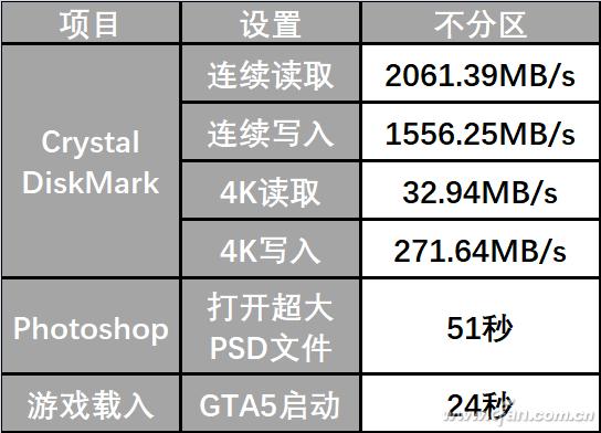 SSD最好不要分區  TB級SSD實測表現