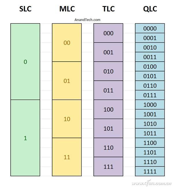 PLC到底是个啥呢 PLC SSD如何理解