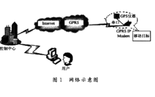 基于MSP430F149單片機和GPS+GPRS模塊實現追蹤器系統的軟硬件設計
