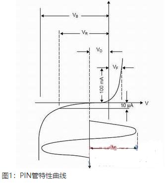 單刀雙擲開關的設計理論和方法及在無線局域網中的應用研究