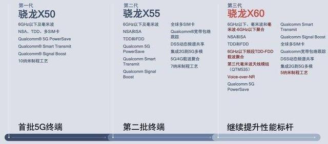 骁龙875处理器最后开发阶段 或将于今年年底正式发布