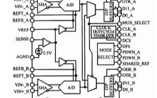 12b双通道模数转换器AD9238的功能特点及应...