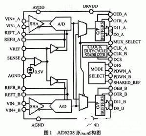 12b双通道模数转换器AD9238的功能特点及应用系统设计