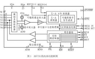 ∑-Δ模数转换器AD7731的工作原理、特性及应...