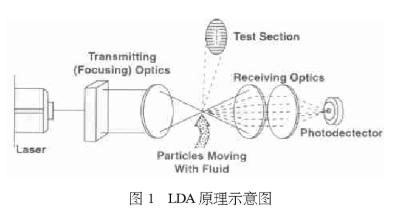 激光多普勒流速测量技术的工作原理及实现流体速度测...