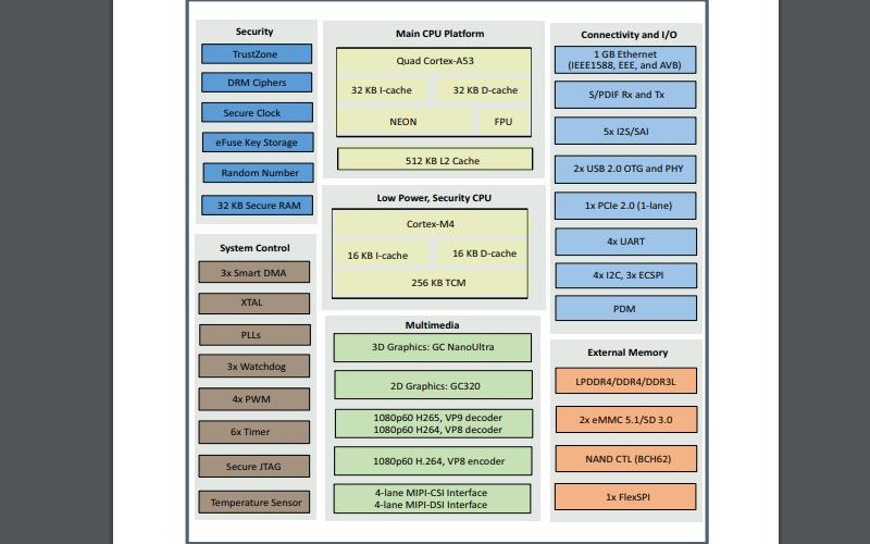 IMX8M處理器的數據手冊免費下載