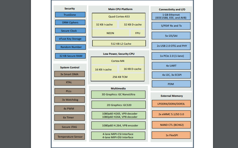 IMX8M处理器的数据手册免费下载