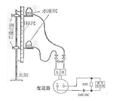 电动差压变送器模拟校验法基于什么原理进行的?