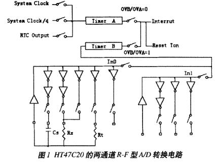 基于HT47系列MCU实现便携式智能化仪器仪表的设计
