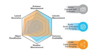 ADI:自动驾驶中的LIDAR感知挑战