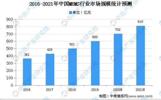 2020年中国MEMS行业市场规模及发展趋势预测分析