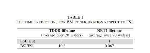 BSI圖像傳感器與FSI傳感器對比分析