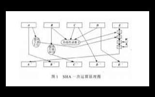 基于FPGA芯片HMAC_SHA1_96计算术运...