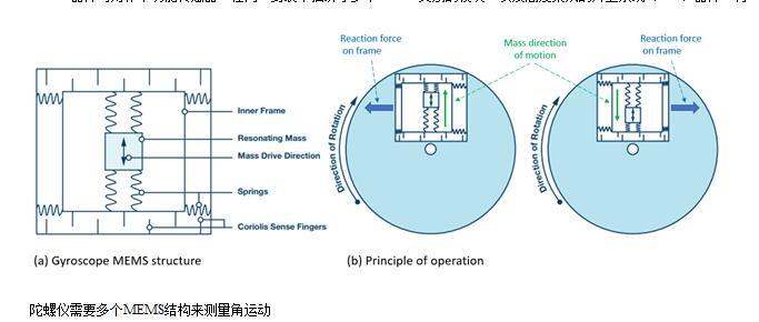 MEMS器件類型和MEMS應用