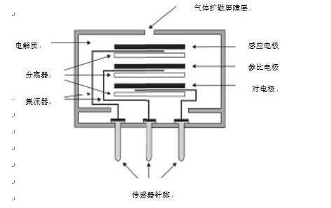 電化學氣體傳感器的工作原理和結構圖