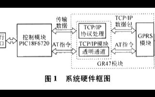 基于PIC18F6720單片機和GR47模塊實現GPRS通信系統的設計