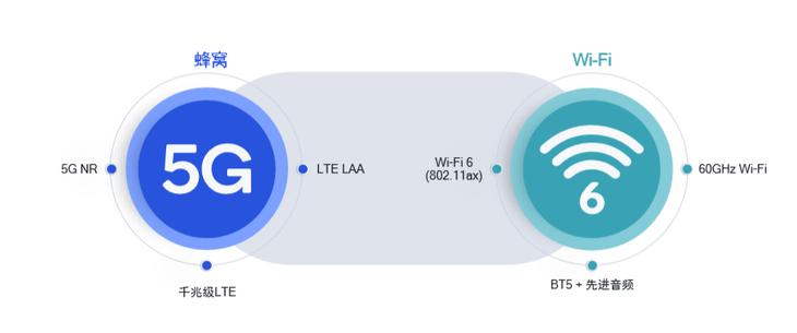 高通Wi-Fi 6端到端解决方案 实现了真正意义上的互联互通