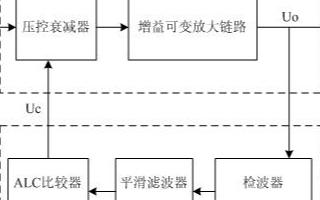 基于第三代移動通信系統標準的ALC控制方案的設計與實現
