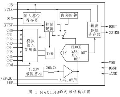 串行输出模/数转换器MAXll48的性能特点及应用范围