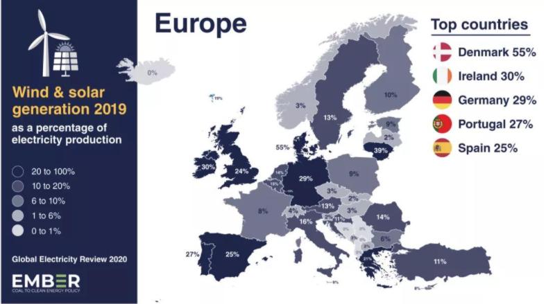 解讀歐洲:了解歐洲各個國家的風電光伏比例