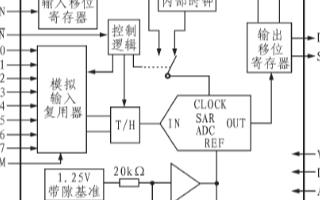 串行输出模/数转换器MAXll48的性能特点及应...