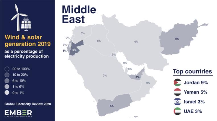 解讀中東和歐亞:了解中東歐亞各個國家的光伏風電比例