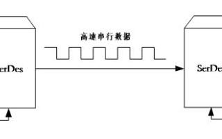 用于光纖通信的SerDes技術將成為高速串行接口的主流