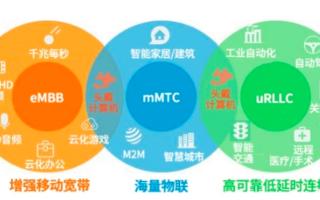 5G的全面覆蓋將會給物聯網行業帶來哪些影響