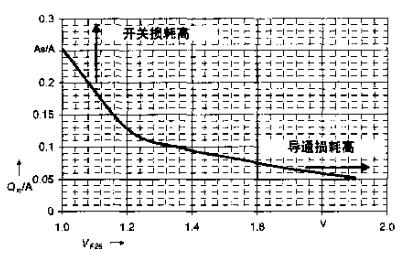 基于IGBT技術實現反并聯二極管的正確設計