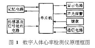 便携式全数字心率测量装置的应用系统软件设计