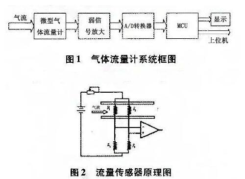 呼吸机中常用的传感器