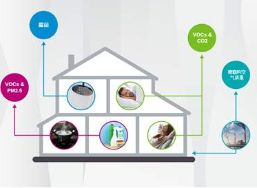 空气质量传感器模块应用解析
