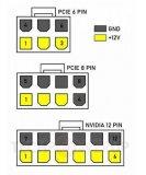 新的Nvidia圖形卡將得到新的12針電源連接器...