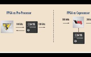借助FPGA协同处理提升性能和降低应用设计成本